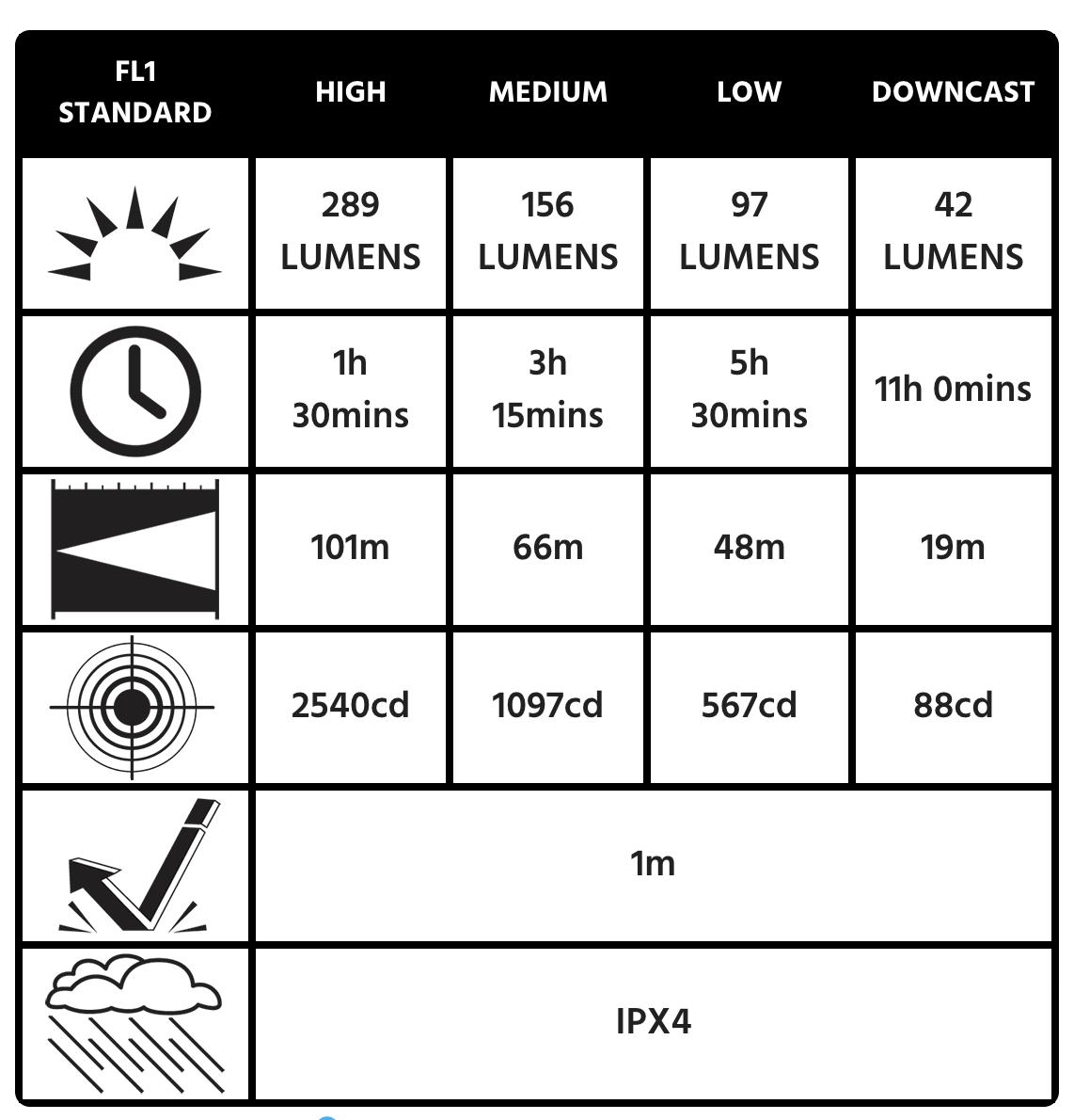 2760 Peli Headlight specs