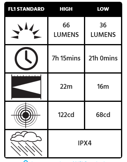 Peli 2740 Headlamp