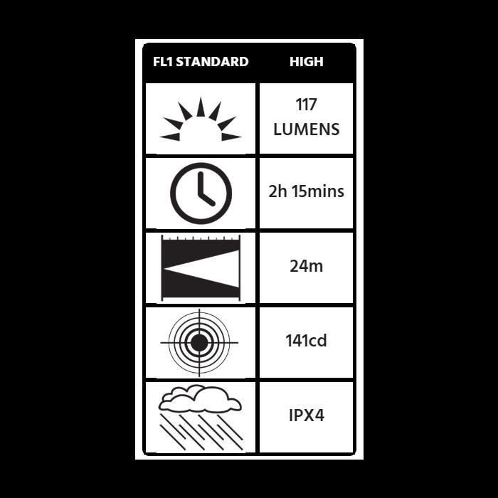 Peli 1975Z0 Flashlight ATEX Zone 0