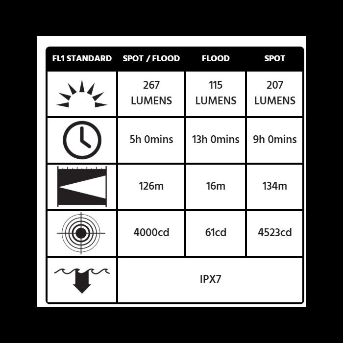 Peli 3345Z0 Light - ATEX Zone 0
